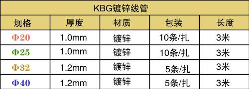 KBG管规格表