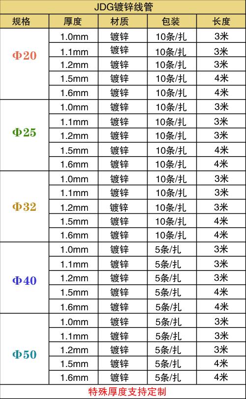 JDG管规格表