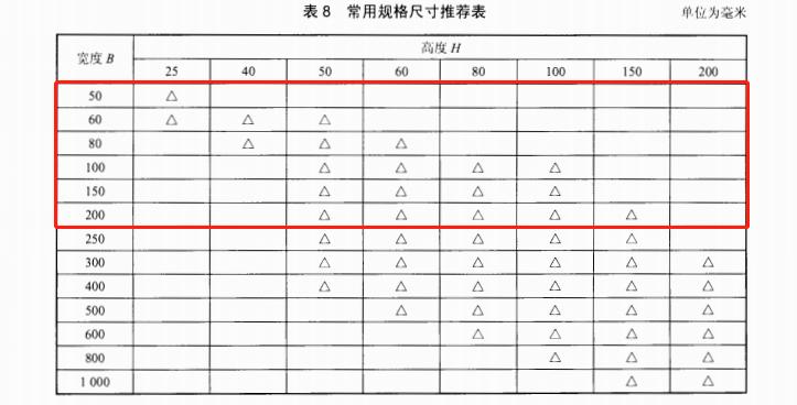 金属线槽规格与材质介绍(图1)